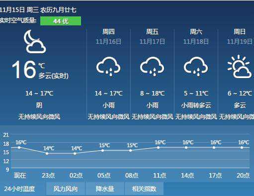 这几天绍兴有冷空气,灰蒙蒙空气质量差